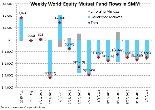ICI Fund Flow Survey | Domestic Stock Funds Printing the Worst Year on Record - ICI3