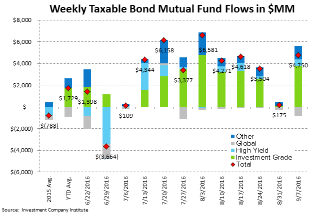 ICI Fund Flow Survey | Domestic Stock Funds Printing the Worst Year on Record - ICI4
