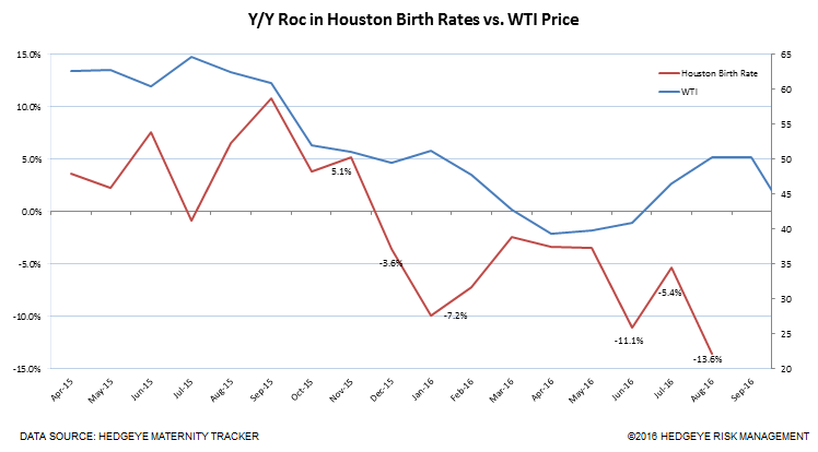 $40 Oil = Less Babies Born In Houston - houston oil births