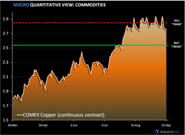 Chart of The Week: Copper Cracks...  - a1