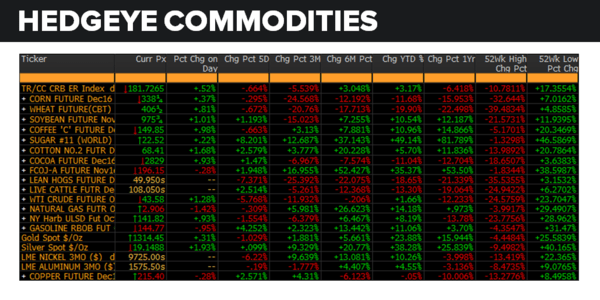 Daily Market Data Dump: Monday - commodities