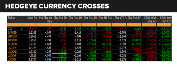 Daily Market Data Dump: Monday - currencies