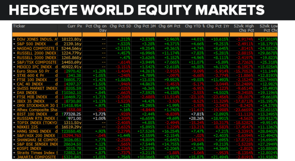 Daily Market Data Dump: Monday - equity markets
