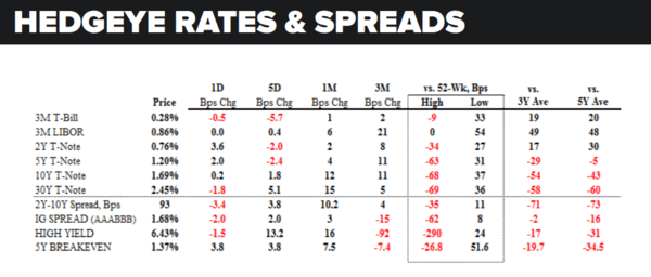 Daily Market Data Dump: Monday - rates and spreads