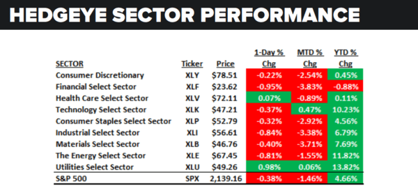 Daily Market Data Dump: Monday - sector performance