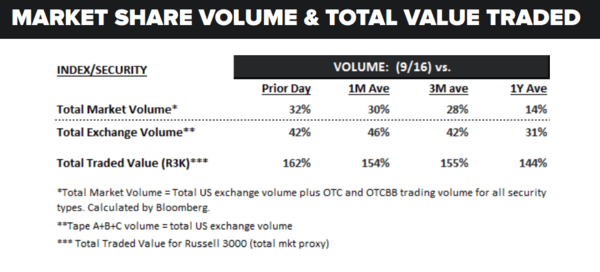 Daily Market Data Dump: Monday - volume