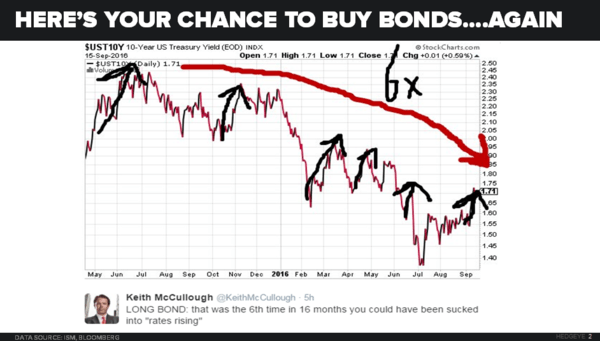 CHART OF THE DAY: A Chance To Buy Long Bonds ... Again - 09.20.16 EL Chart