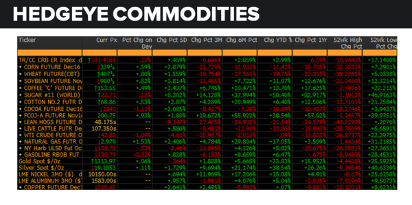 Daily Market Data Dump: Tuesday - commodities