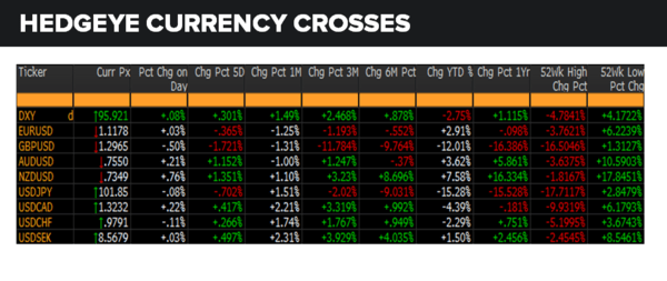 Daily Market Data Dump: Tuesday - currencies
