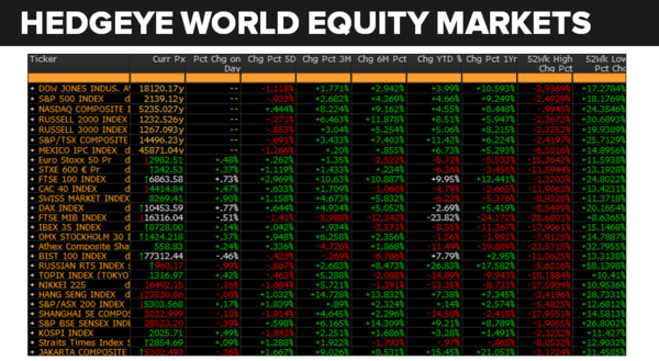 Daily Market Data Dump: Tuesday - equity markets