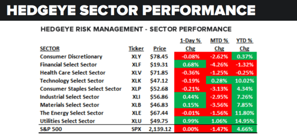 Daily Market Data Dump: Tuesday - sector performance