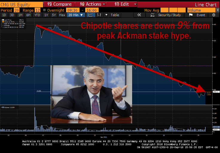 So Much For The Ackman Pop ... Next Stop For Chipotle? $250 - chipotle ackman