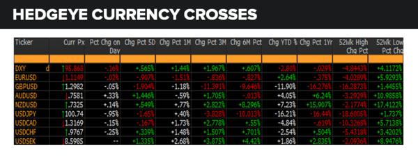 Daily Market Data Dump: Wednesday - currencies