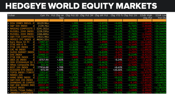 Daily Market Data Dump: Wednesday - equity markets