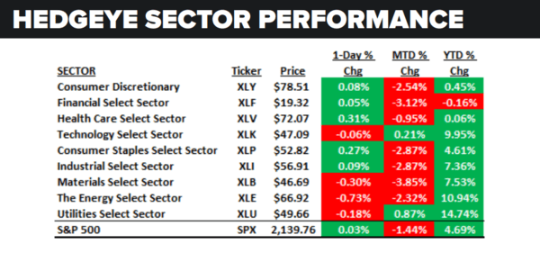 Daily Market Data Dump: Wednesday - sector performance
