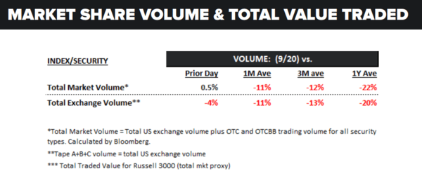 Daily Market Data Dump: Wednesday - volume