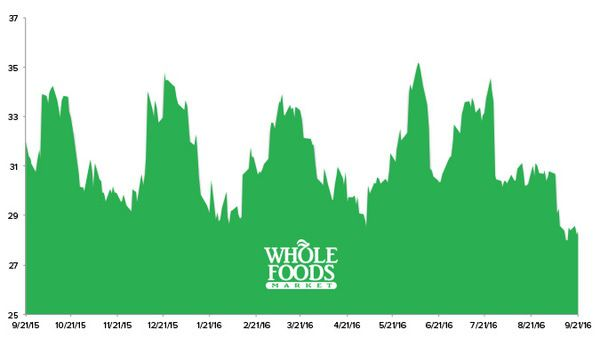 Stock Report: Whole Foods Market (WFM) - HE WFM chart 9 21 16
