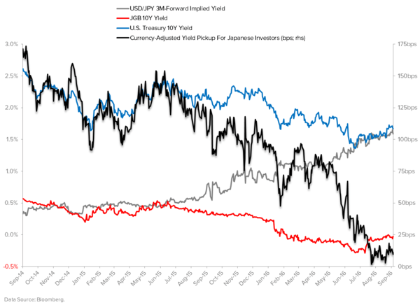 Hawkish Doves and Dovish Hawks: Back to the Narrative Machine If You're Short Duration  - Japan Currency Adjusted Yield Pickup 10Y