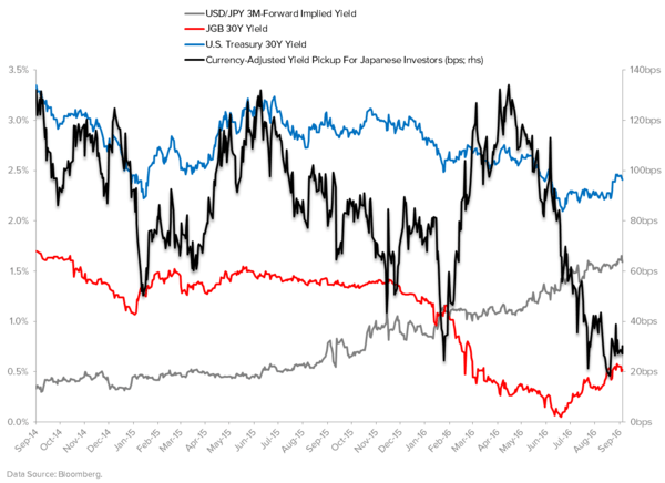 Hawkish Doves and Dovish Hawks: Back to the Narrative Machine If You're Short Duration  - Japan Currency Adjusted Yield Pickup 30Y