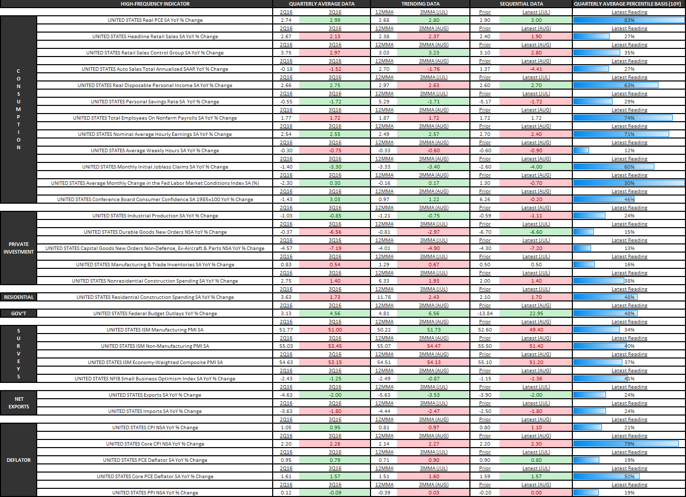 Hawkish Doves and Dovish Hawks: Back to the Narrative Machine If You're Short Duration  - U.S. Economic Summary Table