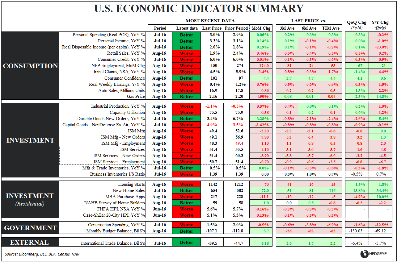 CHART OF THE DAY: Why Did The Fed Go Dovish? (21 of 32 Economic Indicators Getting Worse) - Eco Summary Table