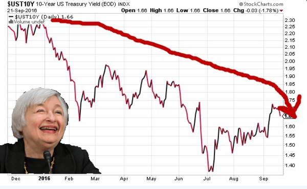 "Fed Rate Hike? Does This Look Like A ""Rates Rising"" Chart To You? - us treasury 2 9 22"