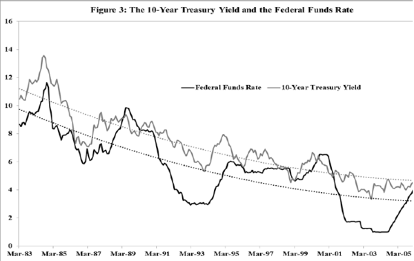 Hedgeye Guest Contributor | Thornton: Is Fed Policy As Potent As Yellen Thinks It Is? - thornton3