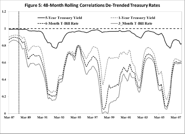 Hedgeye Guest Contributor | Thornton: Is Fed Policy As Potent As Yellen Thinks It Is? - thornton5