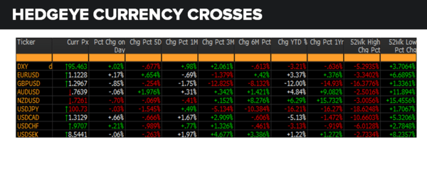 Daily Market Data Dump: Friday - currencies