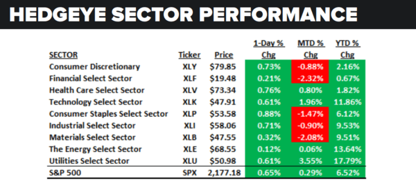 Daily Market Data Dump: Friday - sector performance
