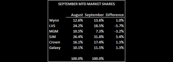 VIP DRIVING SEP HIGHER THAN WE THOUGHT - SEPT MTD Share 1