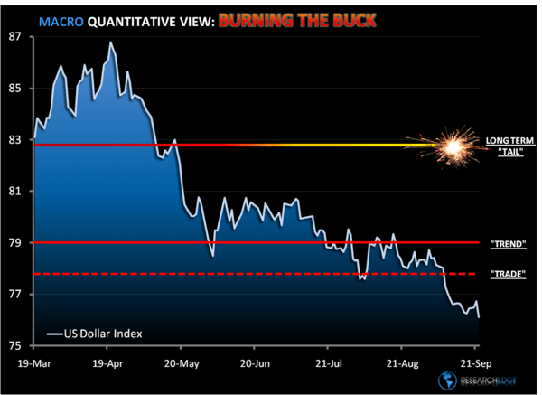 Chart of The Day: Burning The Buck - a1
