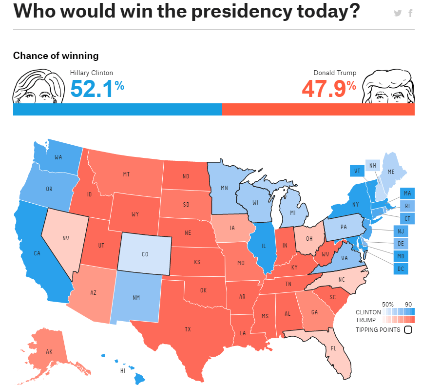 CHART OF THE DAY: How Will Last Night's Debate Alter The Presidential Race? - EL trump clinton