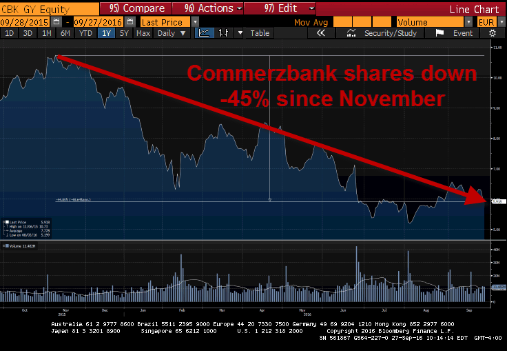 Europe On The Brink? When Bad = Bad - commerzbank