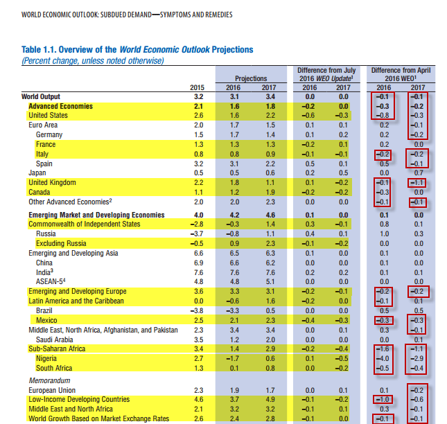 IMF Outlook: Taking The Hatchet To Global Growth Estimates (Again) - IMF growth table