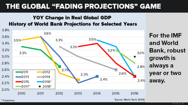 IMF Outlook: Taking The Hatchet To Global Growth Estimates (Again) - chart 4