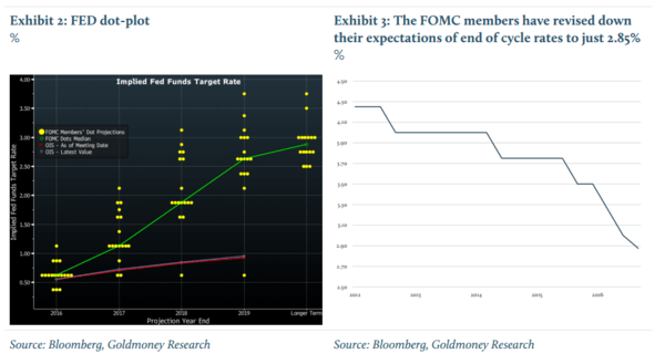 Hedgeye Guest Contributor | 6 Reasons Why Fed Policy Will Push Gold Prices Higher - goldmoney 2