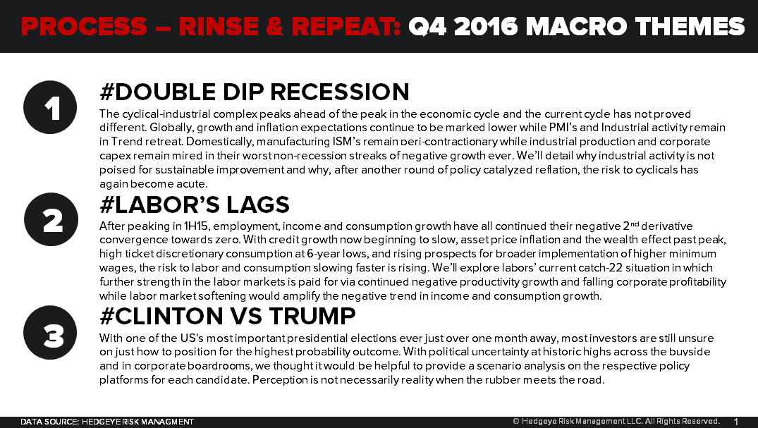 CHART OF THE DAY: Our 4Q16 Macro Themes - 10.06.16 EL Chart