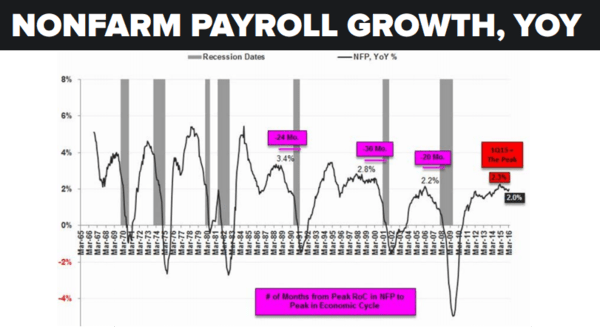 "Why a Fed Rate Hike On ""Strong"" Jobs Data Is A (Really) Bad Idea - nfp 10 6"