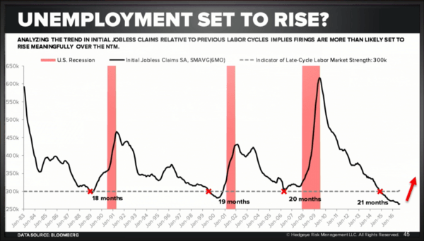 "Why a Fed Rate Hike On ""Strong"" Jobs Data Is A (Really) Bad Idea - unemployment"