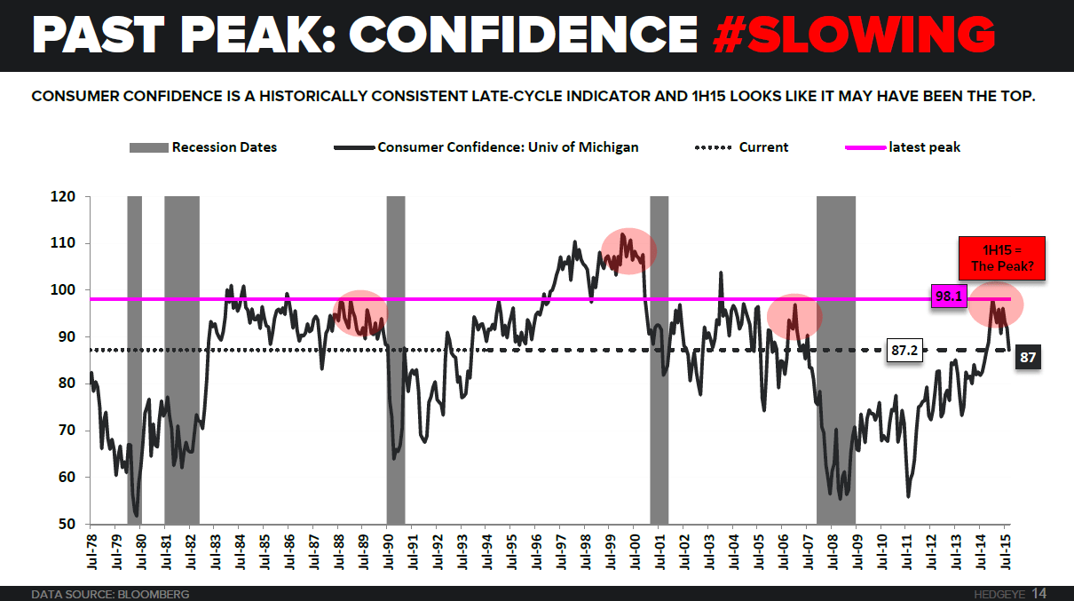 "And The Award For the ""Most Glaringly Irresponsible Statement"" of the Day Goes To... - consumer confidence 10 7"