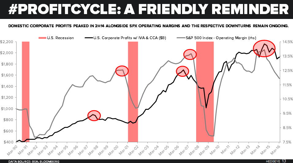 CHART OF THE DAY: The Profit Cycle Peak Is In (An Economic Cycle Reality Check) - 10.10.16 EL Chart