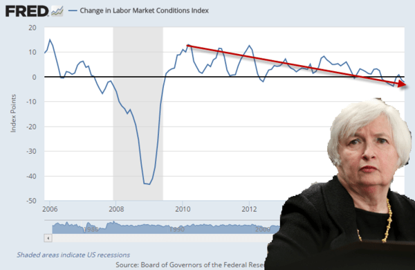 Yellen's Favorite Economic Indicator Is Still Falling - labor market conditions 10 11 16