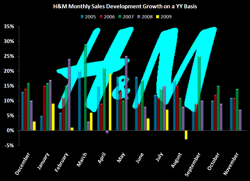 Jimmy Choo, Where are You? - H M Sales chart