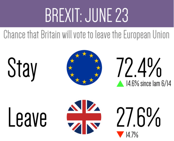 CHART OF THE DAY | Presidential Election Polls: What We Can Learn From Brexit - cod chart