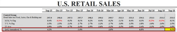The Wall Street Journal Misses the Mark On Deteriorating Retail Sales - retail sales  2  10 14 16