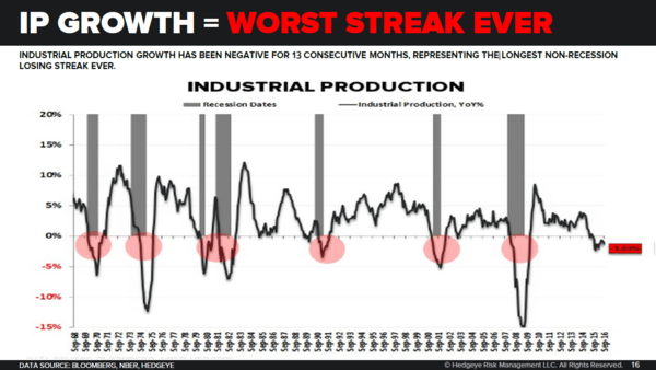 The U.S. Industrial Economy's Worst Streak Ever - industrial production 10 17