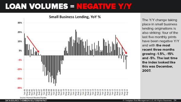 CHART OF THE DAY: An Ominous Signal For U.S. Small Businesses - 10 19 16 EL loan