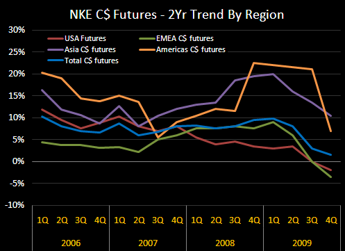 NKE: Consensus Wrong on Two Durations - NKE Futures 2YrTrends 9 09