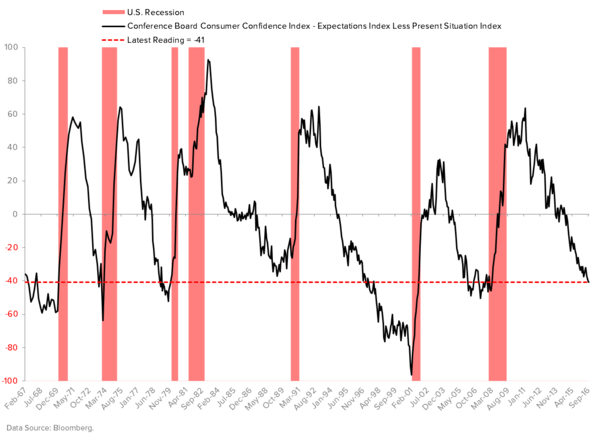 U.S. GDP: Welcome to the Depths of the Cycle - CONSUMER CONFIDENCE SPREAD